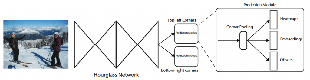 CornerNet : Overview